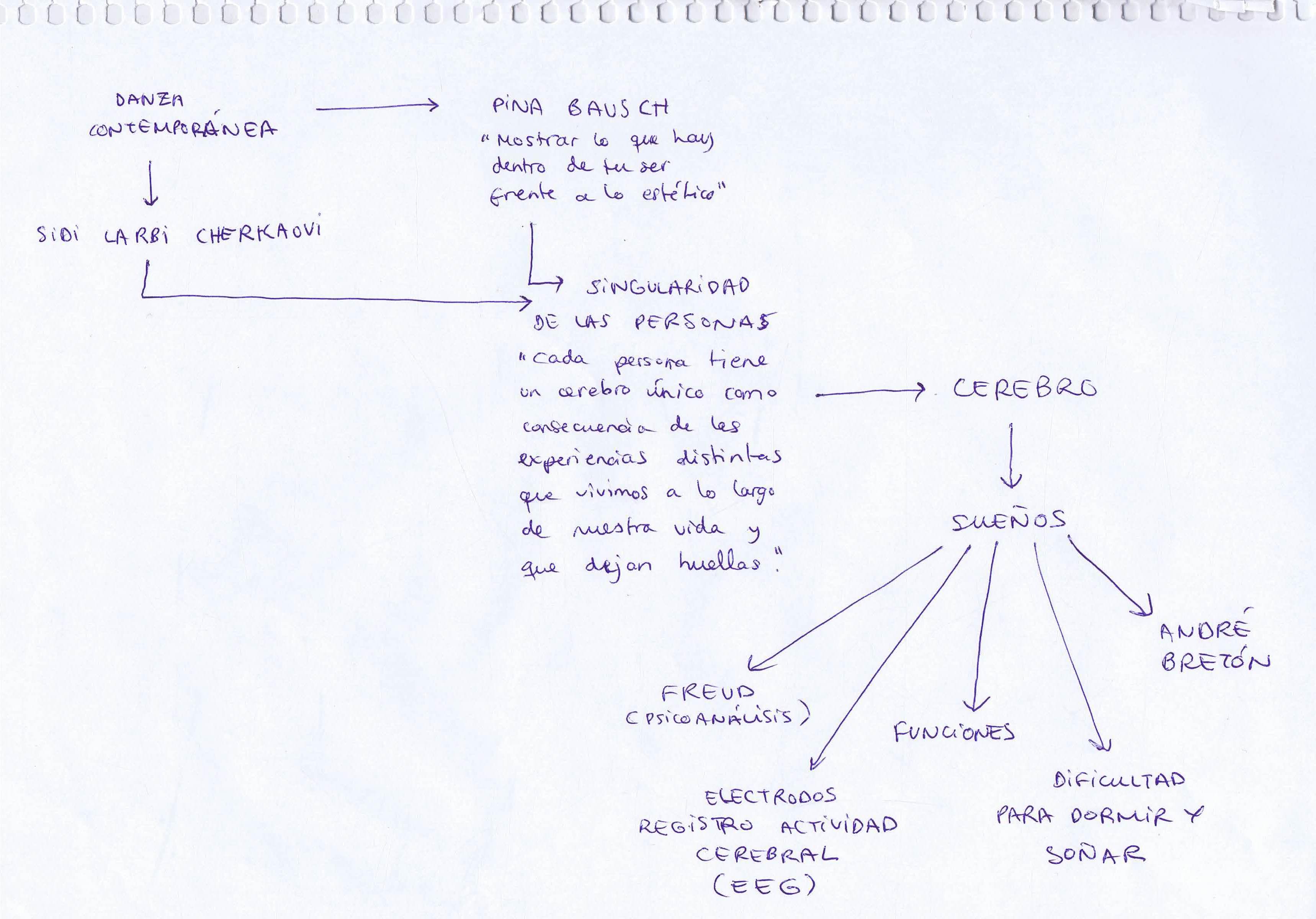 mapa conceptual Azahara